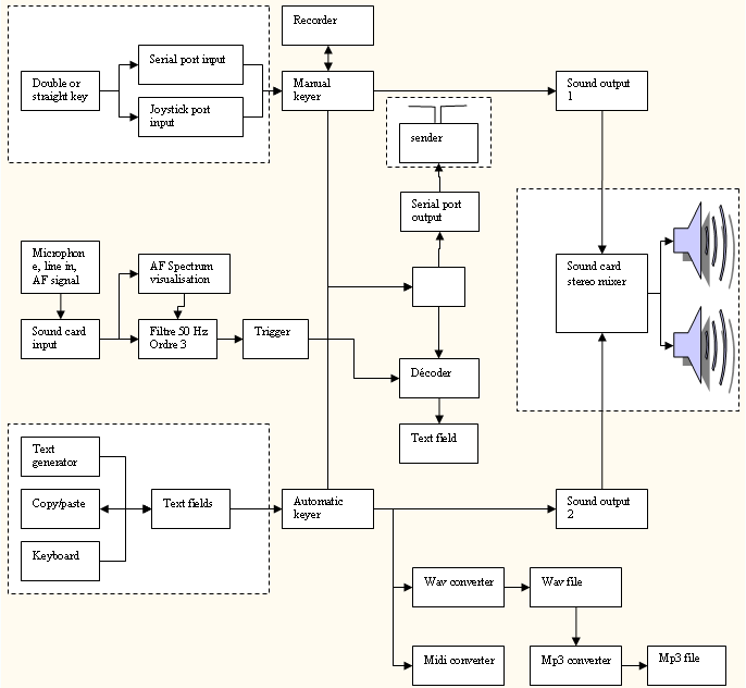 Functional schematics picture